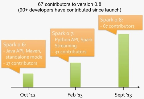 How companies are using Spark - Strata | BigData and Machine Learning | Scoop.it