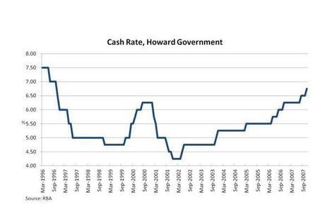 Australia's absurd interest rates debate - The Drum (Australian Broadcasting Corporation) | Year 12 Economics - 2013 | Scoop.it