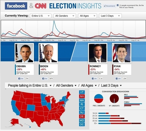 Facebook-CNN Election Insights Offers Real-Time Data On People ... | Restore America | Scoop.it