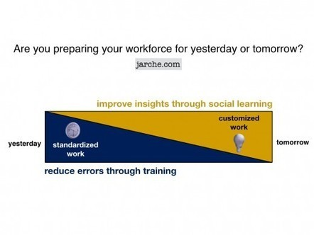 Preparing your workforce for tomorrow | SteveB's Social Learning Scoop | Scoop.it