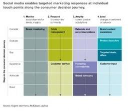 Démystifier les médias sociaux pour les dirigeants | Veille_Curation_tendances | Scoop.it