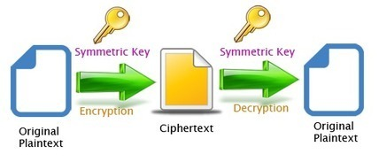 Linux Security: cryptography2 | Information Security | Scoop.it