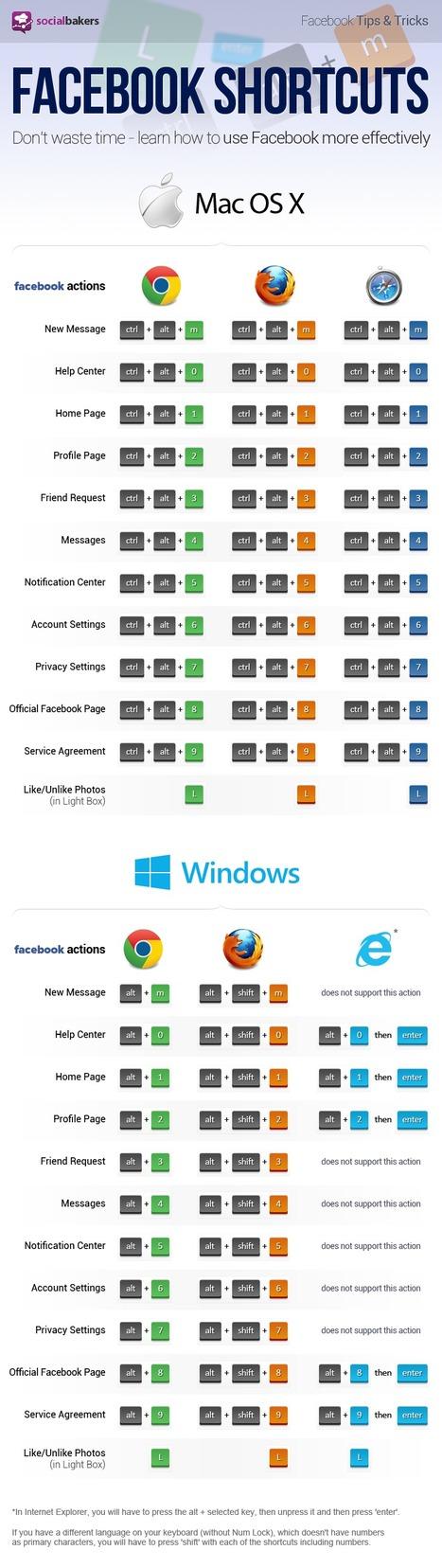 Les raccourcis clavier de Facebook - Murmure Persistant | infographie | Scoop.it
