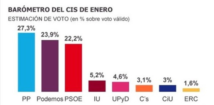 Intención de voto. Juan Gómez-Jurado on Twitter | Partido Popular, una visión crítica | Scoop.it