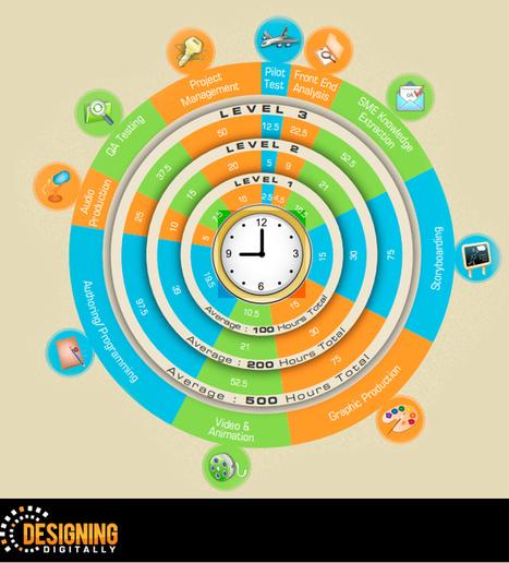 GUÍA: ¿Qué es lo que hace exitoso a un proyecto #eLearning? | #SMEduca | Scoop.it