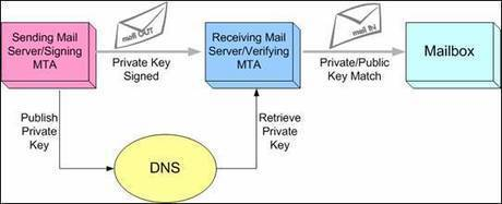 Using OpenDKIM to Sign Postfix Mails on Debian | Linux and Open Source | Scoop.it