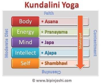 Bipin Joshi.com | Thus said a Yogi - Kundalini Yoga for absolute beginners | Kundalini Yoga | Scoop.it