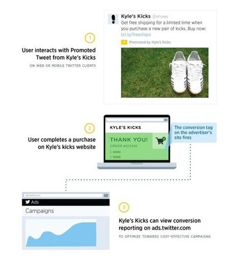 Twitter propose désormais un tracking des conversions des tweets - #Arobasenet | Geeks | Scoop.it