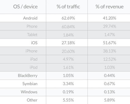 Apple led Android in mobile ad revenue during 2014, despite trailing in ad traffic   comingApp   Scoop.it
