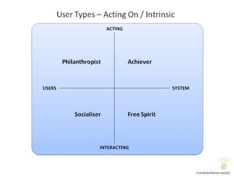User and Player Types in Gamified Systems - Intrinsic | Gamification | Scoop.it