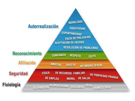 Pirámide de Maslow: claves para mantenerte motivado | Aprendizaje universitario | Scoop.it