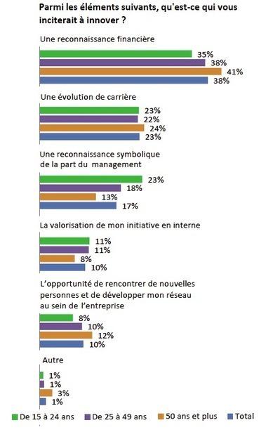 L'innovation participative toujours sous-valorisée | Responsabilité sociale des entreprises (RSE) | Scoop.it