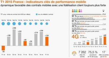 Orange: 638 000 clients FTTH et 4,5 millions en 4G | Aménagement Numérique | Scoop.it