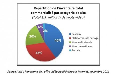 [Etude] L'offre de la publicité vidéo online a doublé en un an | FrenchWeb.fr | Radio 2.0 (En & Fr) | Scoop.it