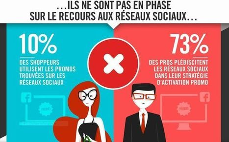 Accords et désaccords entre les shoppers et les professionnels | Distribution _PlusDeCoton | Scoop.it