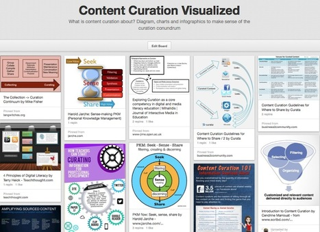 Need To Explain To Others What Content Curation Is? Use This Visual Collection | Notas de eLearning | Scoop.it