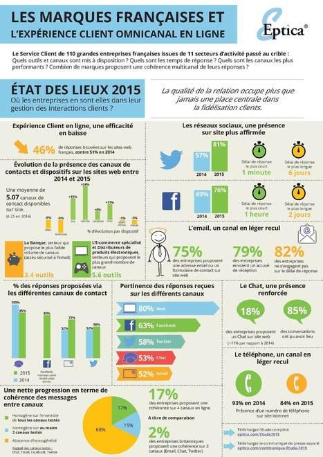 Infographie – Les marques françaises et l'expérience client omnicanal en ligne | L'Expérience Client au quotidien | Scoop.it