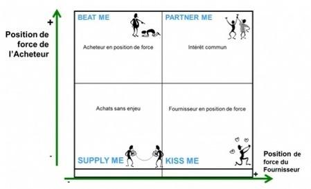 Fournisseurs / acheteurs : quels rapports de force? | Acheteur | Scoop.it