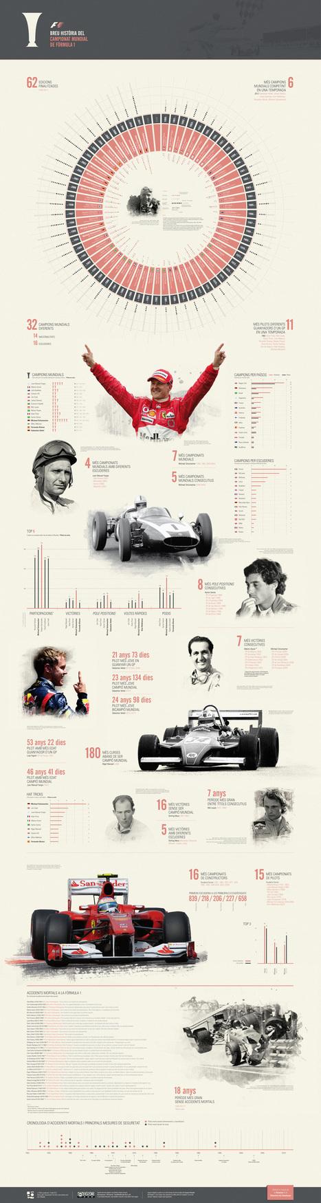 Un poco de Historia #infografía del mundial de la Fórmula 1 | Fórmula 1 | Scoop.it