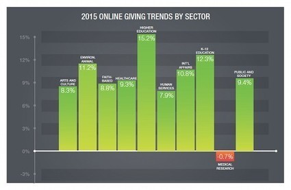 Blackbaud: Online, Mobile Giving Continues to Grow | digitalNow | Scoop.it