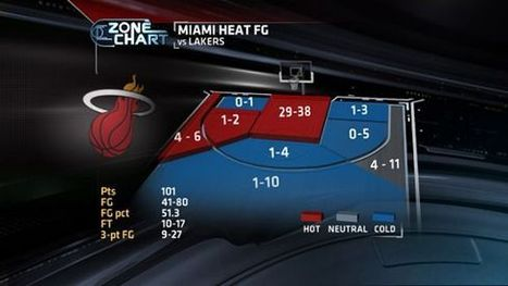 Key to victory: Heat own the paint - ESPN (blog) | Online Marketing | Scoop.it