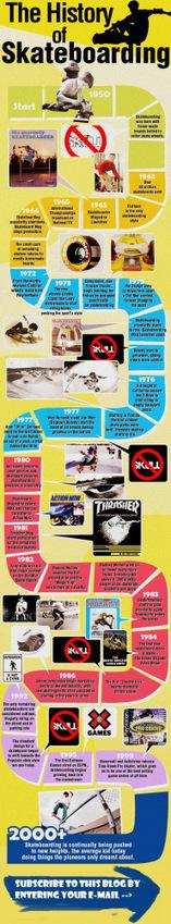 The History of Skateboards - Timeline | Evolve Skateboards | Scoop.it