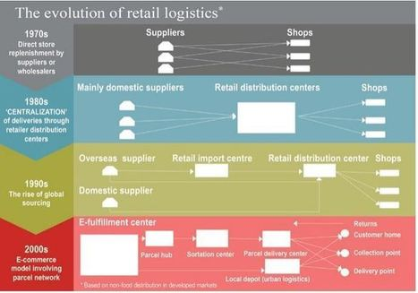 E-Commerce Logistics: The Evolution of Logistics and Supply Chains | Business Industry | Scoop.it