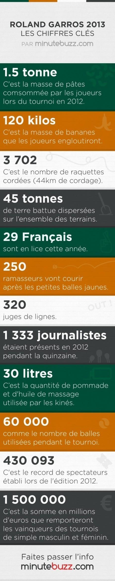 Roland Garros 2013 : les chiffres-clés et insolites du tournoi | Roland Garros sur les réseaux sociaux | Scoop.it