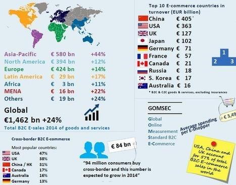 +14,3% pour l'e-commerce européen en 2014, selon la Fevad - 100% média | Actualité de l'E-COMMERCE et du M-COMMERCE | Scoop.it