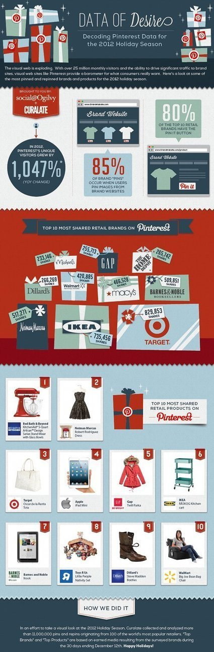 Data of Desire: Interest in Pinterest / We Are Social | Pinterest use in education | Scoop.it