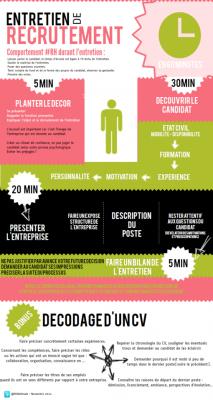 Infographie : préparer son entretien de recrutement en 60 mn chrono | Entretien de recrutement | Scoop.it