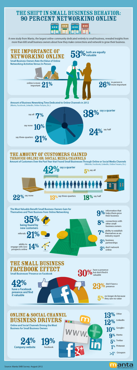 90 Percent of Small Business Use Social Media [infograhic] | Behaviour Change | Scoop.it