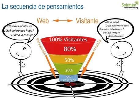 La secuencia de pensamientos en una página web corporativa | JHdez - Tech | Scoop.it