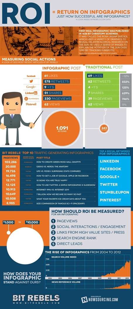 Infographics ROCK Twitter and LinkedIn, Leave Facebook Cold: Measuring ROI [Infographic] | Managing options | Scoop.it