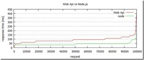 Node.js vs. ASP.NET Web API   .Net Web Development   Scoop.it