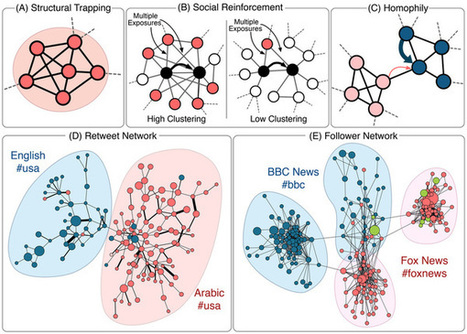 #Virality Prediction and Community Structure in Social Networks | #SNA #memes #contagion | Influence et contagion | Scoop.it