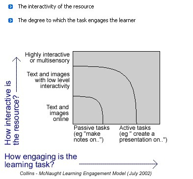 The Learning Engagement Model | Inclusive teaching and learning | Scoop.it