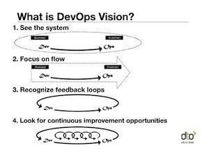 Defining and Improving DevOps Culture (Videos) | DevOps in the Enterprise | Scoop.it