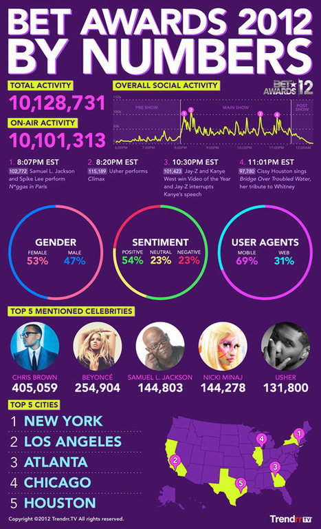 BET Awards surpasses the Academy Awards in social activity - Lost Remote | Richard Kastelein on Second Screen, Social TV, Connected TV, Transmedia and Future of TV | Scoop.it
