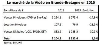 Le marché anglais de la vidéo digitale passe le cap du milliard de livres de recettes | Video_Box | Scoop.it