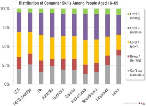 This Chart Shows How Computer Literate Most People Are | Digital Life and Beyond | Scoop.it