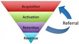 Growth Hacking : la notion tendance du moment   Digital Marketing   Scoop.it