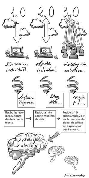 La educación 3.0 y las redes sociales en el aula. | Observatorio SCOPEO | Educación de calidad | Scoop.it
