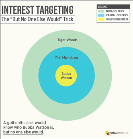 Facebook Ad Targeting | The Complete Guide | Entrepreneurial Passion | Scoop.it