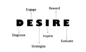 Becoming a #Learning Coach with DESIRE | Notas de eLearning | Scoop.it