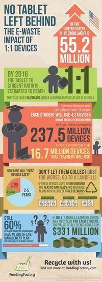 Infográficos | TIC na Educação Científica e Tecnológica | Scoop.it
