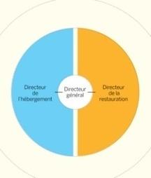 """""""Côté direction : diriger, administrer, développer"""" : les métiers   ACTU-RET   Scoop.it"""