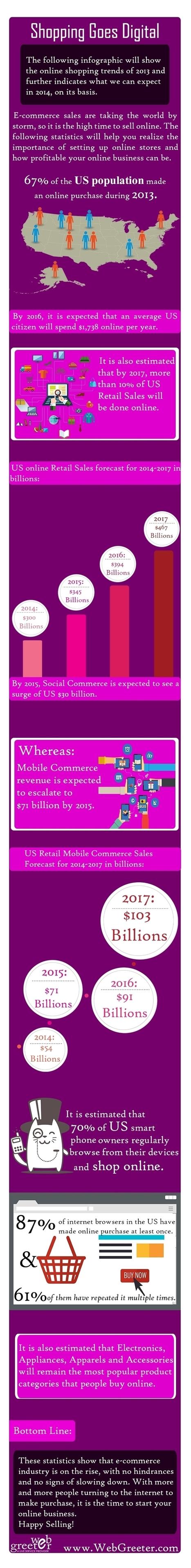 [Etude] États-Unis : les tendances de l'e-commerce d'ici à 2017 | M-CRM & Mobile to store | Scoop.it