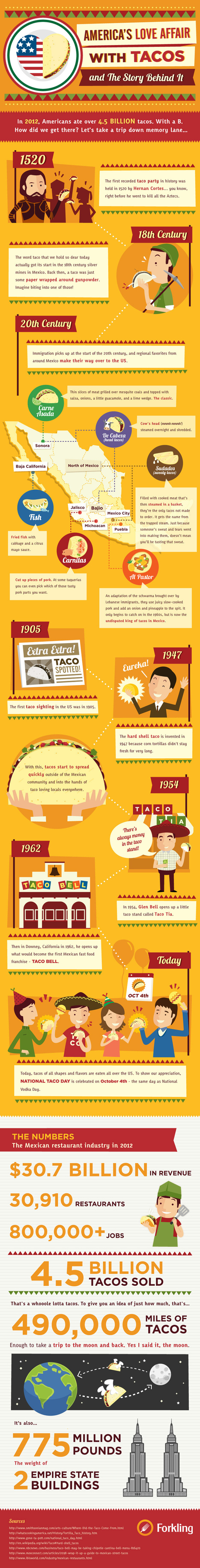 America's Love Affair With Tacos And The Story Behind It [Infographic]   Forkling   Food   Scoop.it