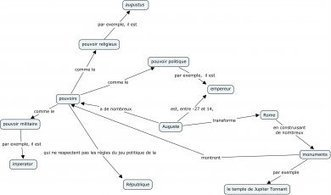 Rédiger une notion complexe à l'aide d'une carte conceptuelle | Cartes mentales et heuristiques | Scoop.it